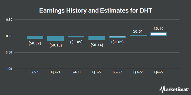 Earnings History and Estimates for DHT (NYSE:DHT)
