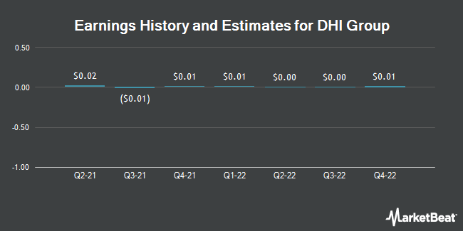 Earnings History and Estimates for DHI Group (NYSE:DHX)