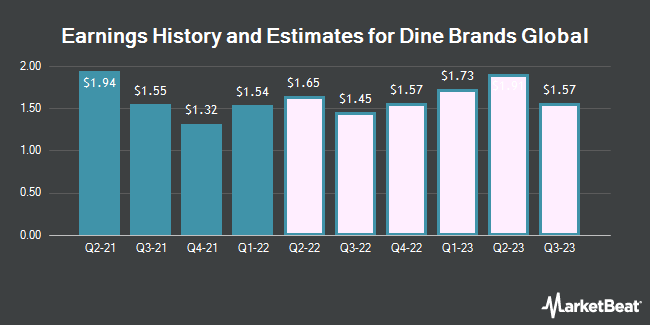 Earnings History and Estimates for Dine Brands Global (NYSE:DIN)