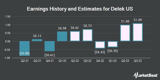 Earnings History and Estimates for Delek US (NYSE:DK)