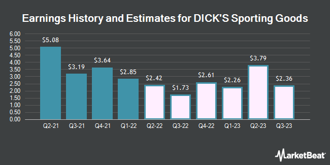 Earnings History and Estimates for Dicks Sporting Goods (NYSE:DKS)