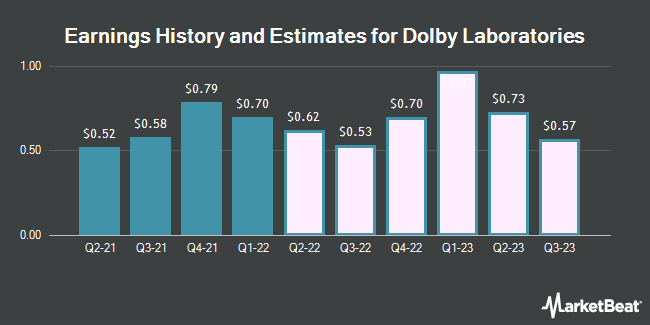 Earnings History and Estimates for Dolby Laboratories (NYSE:DLB)