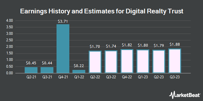 Earnings History and Estimates for DIGITAL RLTY TR/SH (NYSE:DLR)