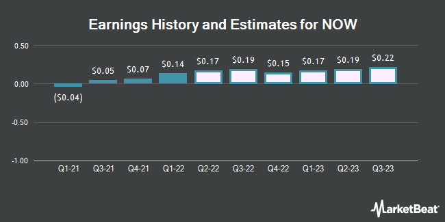 Earnings History and Estimates for NOW (NYSE:DNOW)