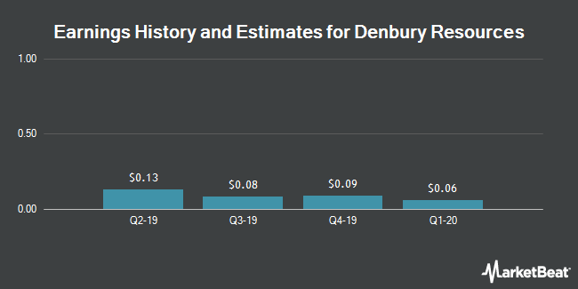 Earnings History and Estimates for Denbury Resources (NYSE:DNR)
