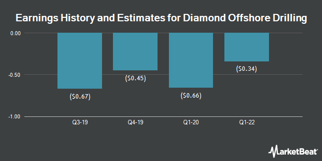 Earnings History and Estimates for Diamond Offshore Drilling (NYSE:DO)