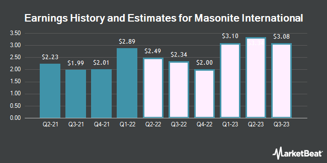 Earnings History and Estimates for Masonite International (NYSE:DOOR)