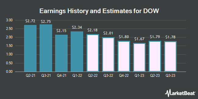 Earnings by Quarter for Dow Chemical Company (The) (NYSE:DOW)
