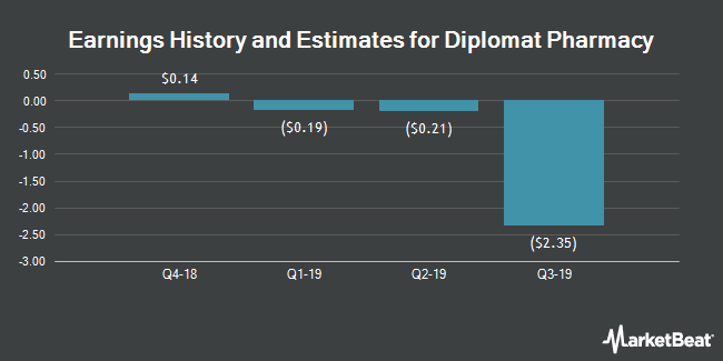 Earnings History and Estimates for Diplomat Pharmacy (NYSE:DPLO)
