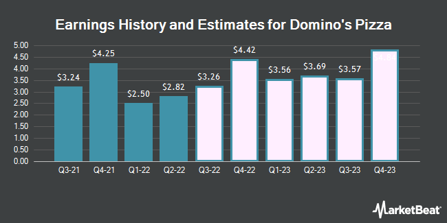 Earnings History and Estimates for Domino`s Pizza (NYSE:DPZ)