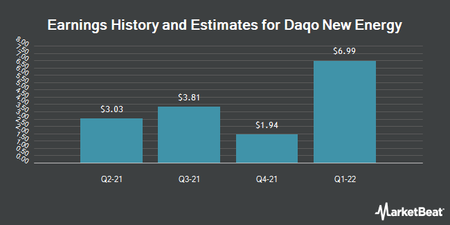 Earnings by Quarter for DAQO New Energy Corp. (NYSE:DQ)