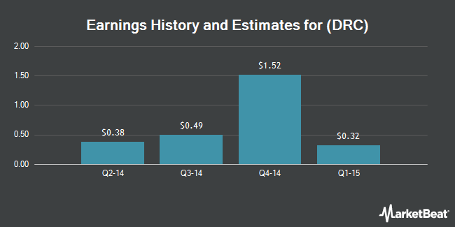 Earnings by Quarter for Dresser-Rand Group (NYSE:DRC)