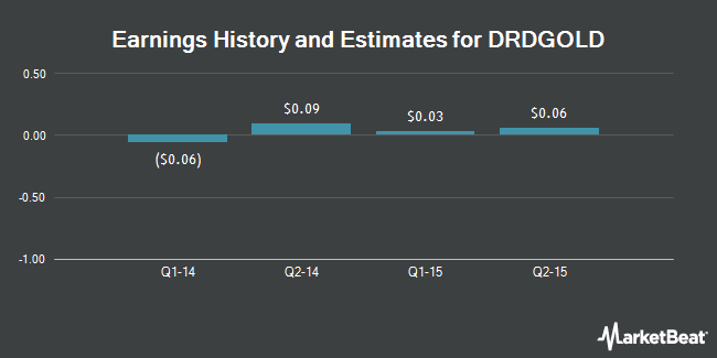 Earnings by Quarter for DRDGOLD Limited (NYSE:DRD)