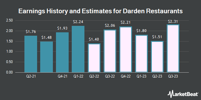 Earnings History and Estimates for Darden Restaurants (NYSE:DRI)