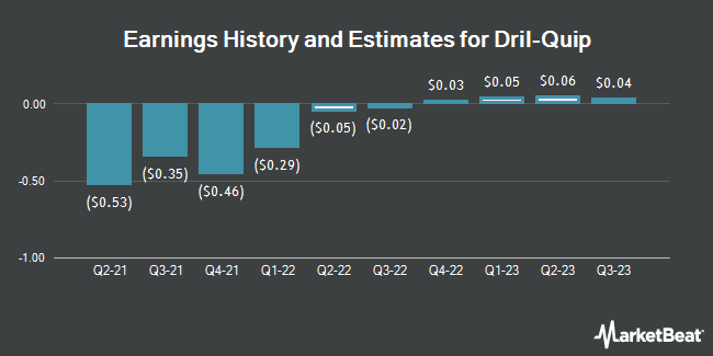 Earnings by Quarter for Dril-Quip (NYSE:DRQ)
