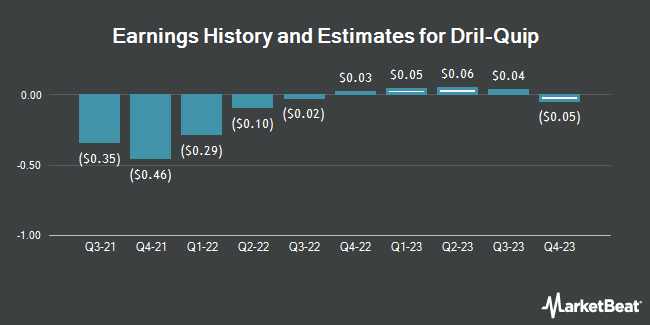 Earnings History and Estimates for Dril-Quip (NYSE:DRQ)