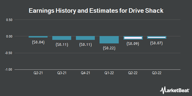 Earnings History and Estimates for Drive Shack (NYSE:DS)