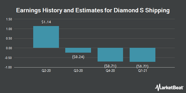 Earnings History and Estimates for Diamond S Shipping (NYSE:DSSI)