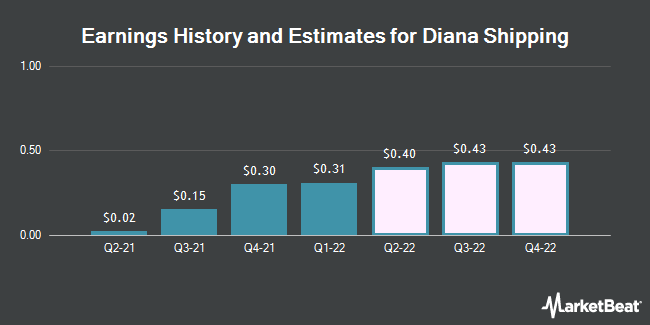 Earnings by Quarter for Diana Shipping inc. (NYSE:DSX)