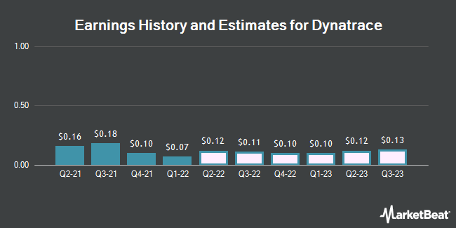 Dynatrace (NYSE:DT) Releases FY 2020 Earnings Guidance