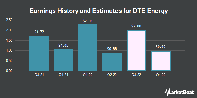 Earnings History and Estimates for DTE Energy (NYSE:DTE)