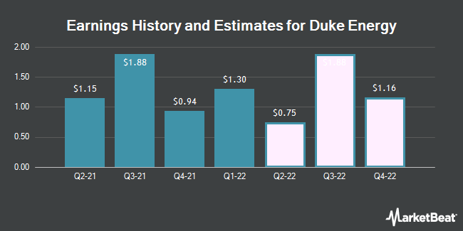 Earnings History and Estimates for Duke Energy (NYSE:DUK)