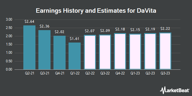 Earnings History and Estimates for Davita (NYSE:DVA)