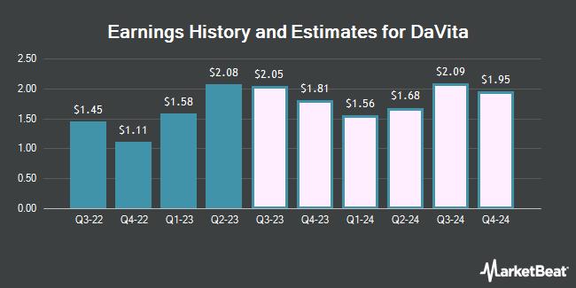 Earnings by Quarter for Davita (NYSE:DVA)