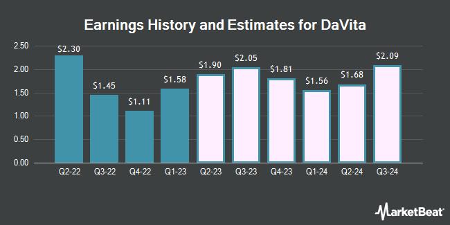 Earnings History and Estimates for DaVita (NYSE:DVA)