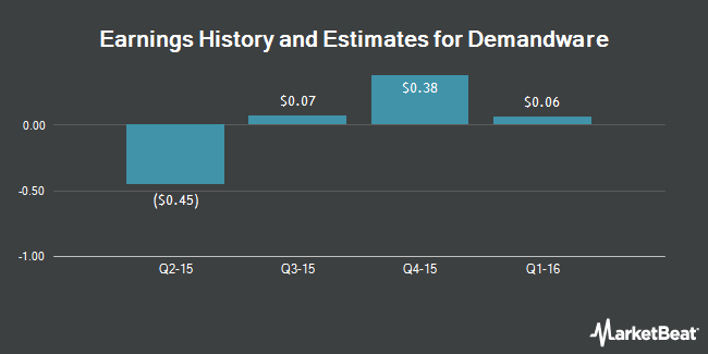 Earnings by Quarter for Demandware (NYSE:DWRE)