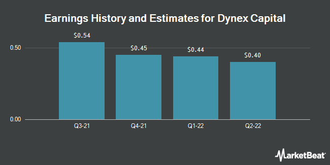 Earnings by Quarter for Dynex Capital (NYSE:DX)