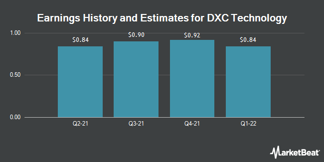 Earnings History and Estimates for DXC Technology (NYSE:DXC)
