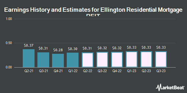 Earnings History and Estimates for Ellington Residential Mortgage REIT (NYSE:EARN)