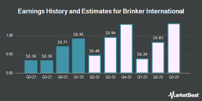 Earnings History and Estimates for Brinker International (NYSE:EAT)