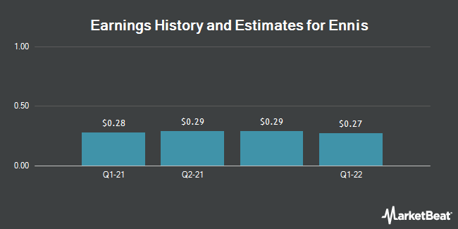 Earnings by Quarter for Ennis (NYSE:EBF)
