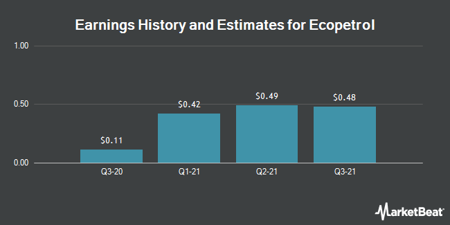 Earnings by Quarter for Ecopetrol S.A. (NYSE:EC)