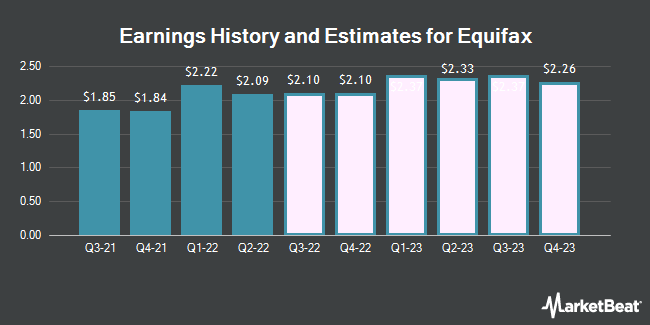 Earnings by Quarter for Equifax (NYSE:EFX)