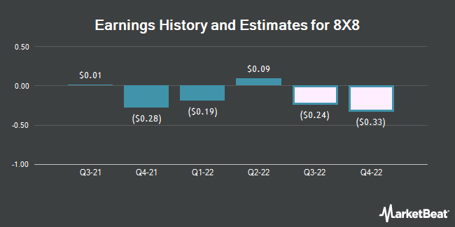 Earnings History and Estimates for 8X8 (NYSE:EGHT)