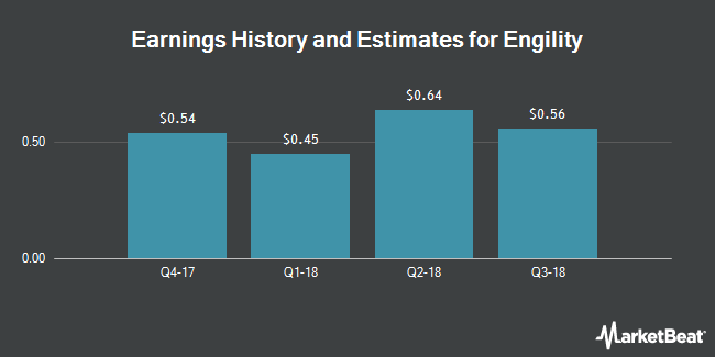 Earnings by Quarter for Engility Holdings (NYSE:EGL)