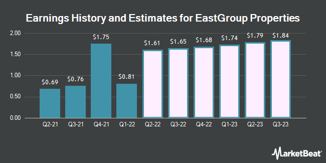 Earnings History and Estimates for Eastgroup Properties (NYSE:EGP)