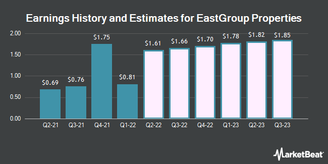Earnings by Quarter for EastGroup Properties (NYSE:EGP)
