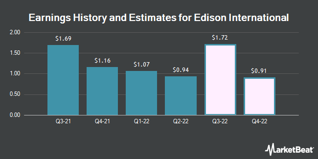 Earnings History and Estimates for Edison International (NYSE:EIX)