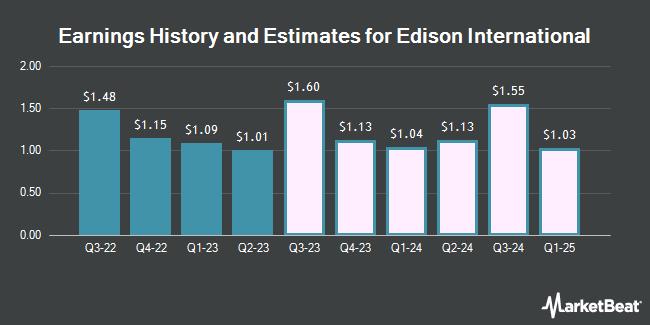 Earnings by Quarter for Edison International (NYSE:EIX)