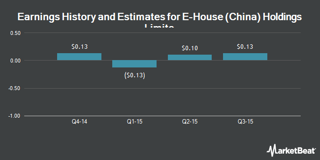 Earnings by Quarter for E-House (China) Holdings Limited (NYSE:EJ)