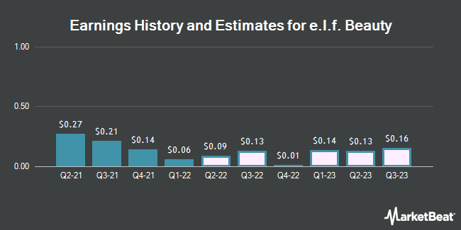 Earnings History and Estimates for e.l.f. Beauty (NYSE:ELF)