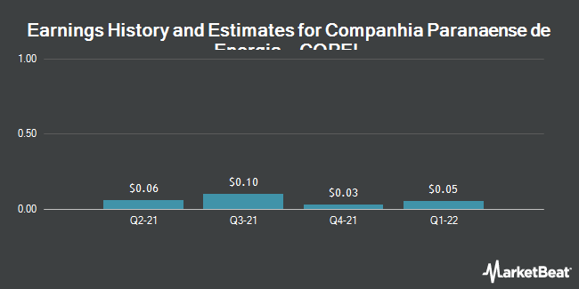 Earnings by Quarter for Companhia Paranaense de Energia (COPEL) (NYSE:ELP)