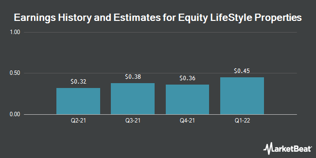 Earnings by Quarter for Equity Lifestyle Properties (NYSE:ELS)