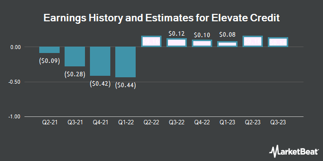 Earnings History and Estimates for Elevate Credit (NYSE:ELVT)