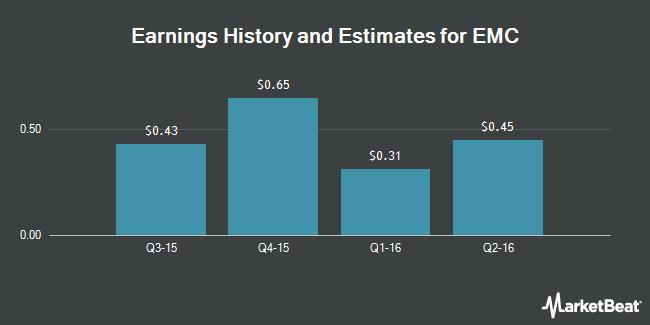 Earnings by Quarter for EMC (NYSE:EMC)