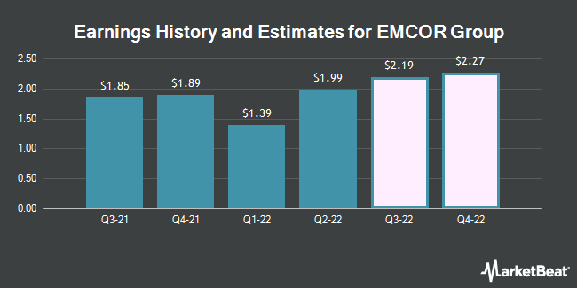 Earnings History and Estimates for Emcor Group (NYSE:EME)